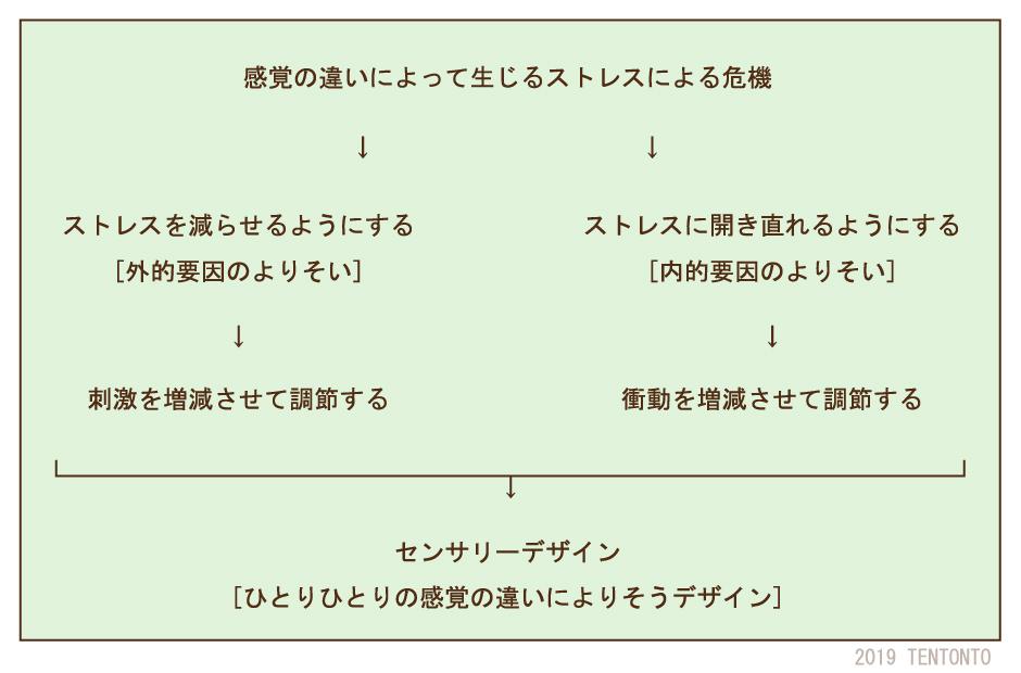 sensory_design
